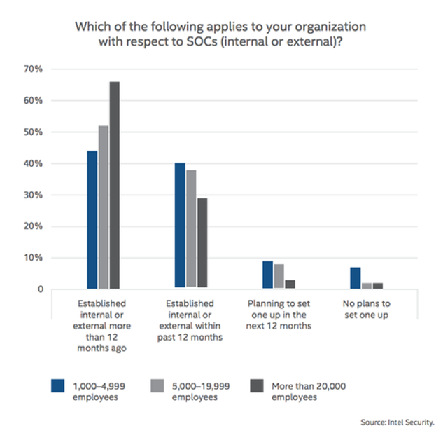 Businesses Almost Universally Depend On SOCs