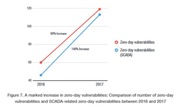 Zero-Day Vulnerabilities Up 98%