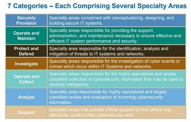 Retool Staff for the Cybersecurity Workforce Framework