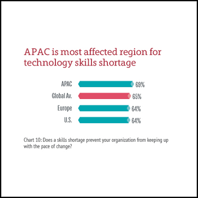 Region Most Affected By Skills Shortage