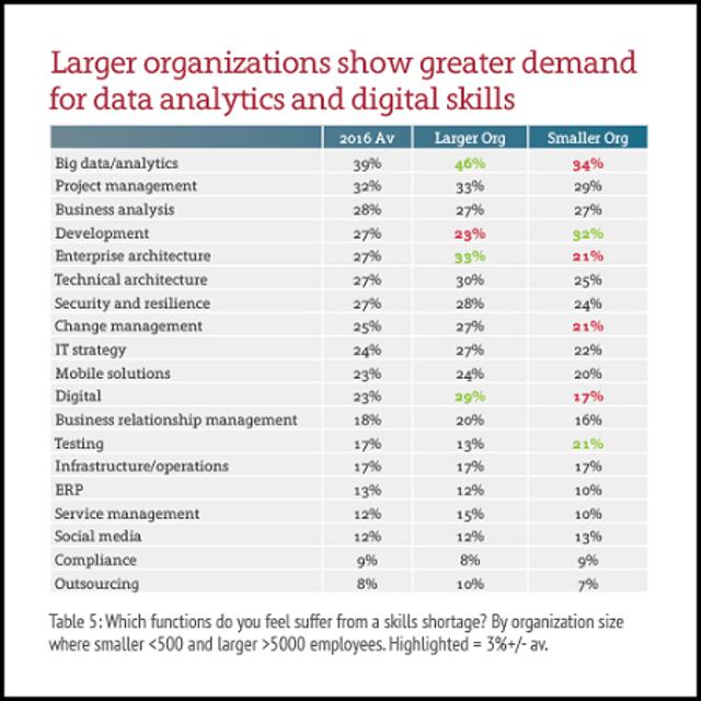 Skills Shortage At Large Vs. Small Companies