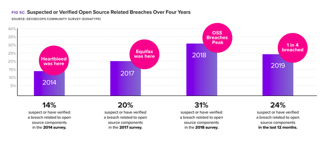 Five-Year Rise in Open Source Breaches