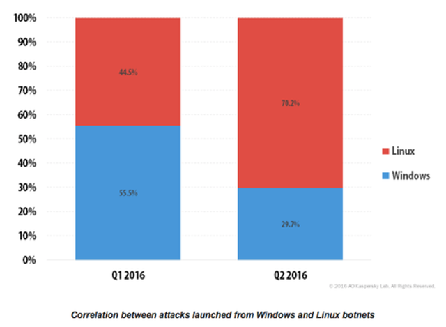 Kaspersky Lab reports that DDoS attacks are increasingly coming at the hands of Linux botnets. In the second quarter of 2016,