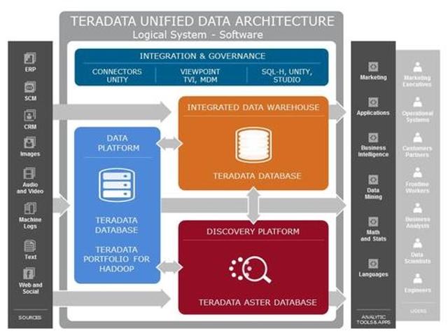 Teradata delivers unified big data architecture