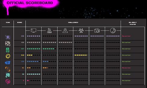 Final_Scoreboard.png