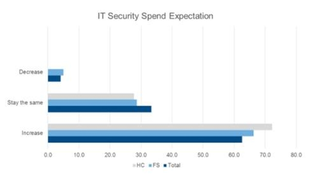 Financial & Healthcare IoT Spending on the Rise