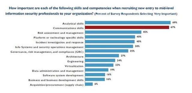 Non-Technical Skills In Demand