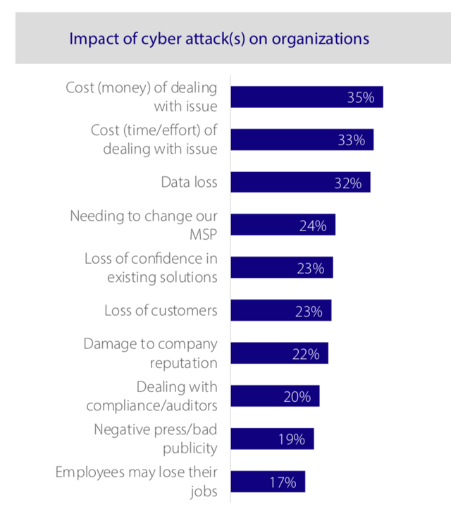 Most Common Security Impact