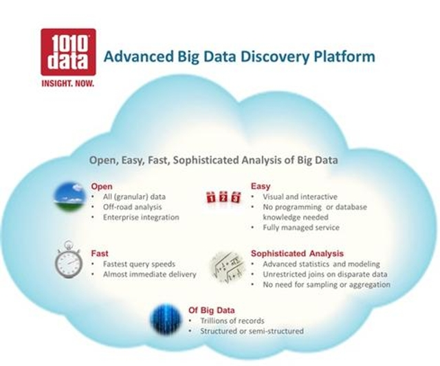 1010data puts analytics in the cloud