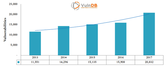 Annual Vulnerabilities Count Up 31%