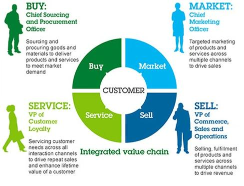 IBM-Smarter-Commerce-.jpg