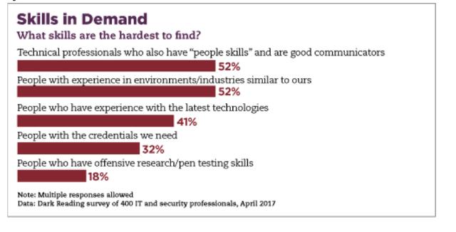 Hardest Skillsets to Find