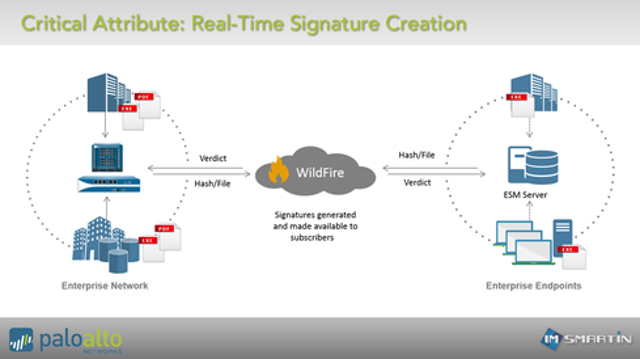 Critical Attribute: Real-Time Signature Creation with Post-Prevention Forensics