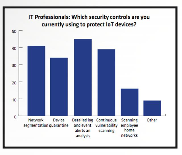 Current Enterprise Controls For IoT
