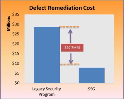 NewSM-Defect-RemediationCost.png