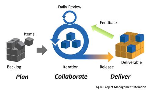 8 Steps For Creating An Agile Enterprise