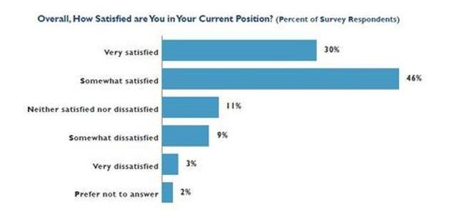 Overall Job Satisfaction