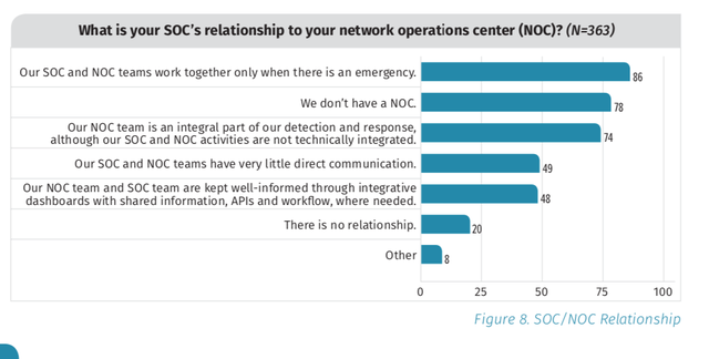SOC-NOC Relationships