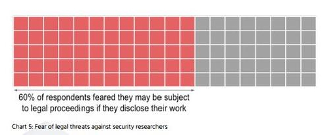 3. Fear of prosecution haunts security researchers.