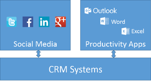 Integration With Social Media And Productivity Applications