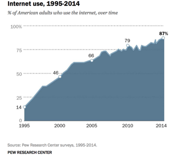 The Web Rising