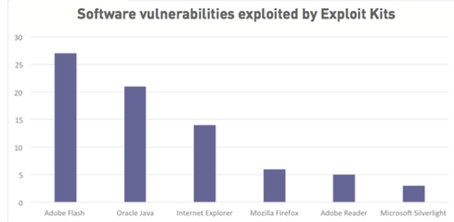 Vulnerabilities The Kits Are Exploiting