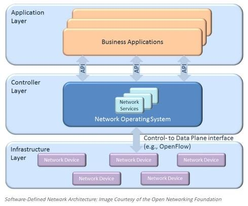 7 Essentials Of Software-Defined Networking