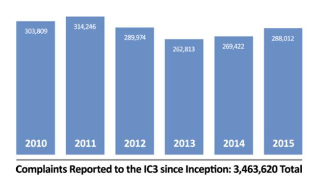 IC3 Reporting