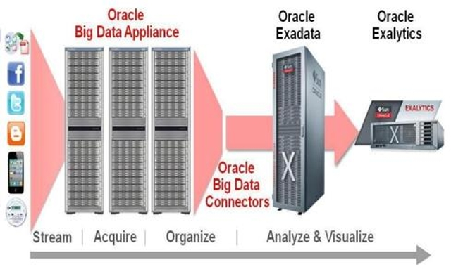 Oracle lives by its flagship database