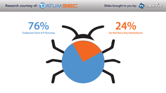 Not All SMBs Run Anti-Malware Protection
