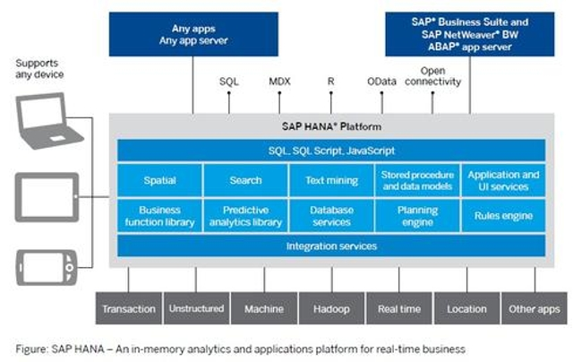 SAP puts Hana at the center of analysis