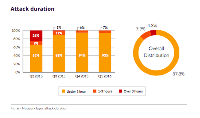 The large majority of DDoS attacks are fairly short in duration. In the first quarter of 2016, over 93% of attacks lasted und