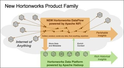 Hortonworks-DataFlow-FINAL.jpeg