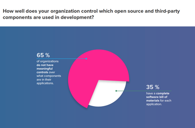 Organizations Don't Track Or Control Components