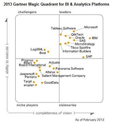 Gartner-BI-Analytics-Quadrant-2013.jpg