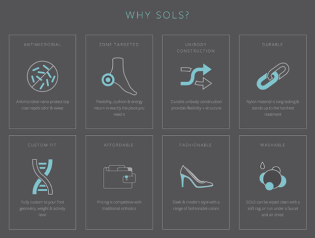 FeetThey're not prosthetics or implants, but Sols's 3D-printed customized shoe insoles aren't your parents' Dr. Scholl's. Cus