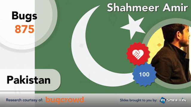#3 | Pakistan | Shahmeer Amir