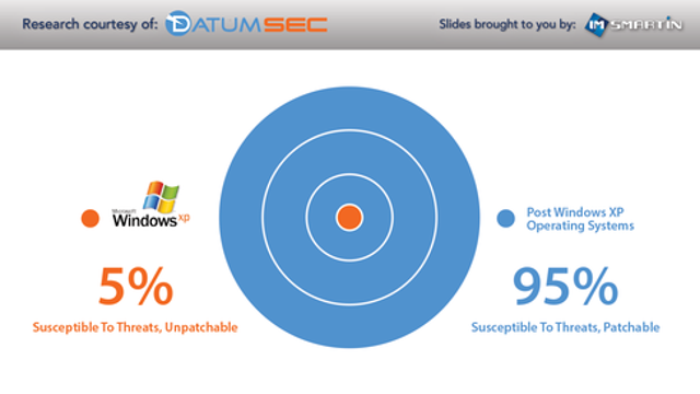 Windows XP Lives in Some SMBs