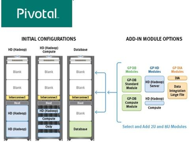Pivotal mixes database and Hadoop options.