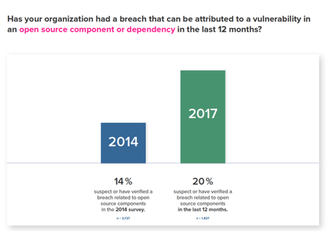 Increased Breaches Due To Flawed Components