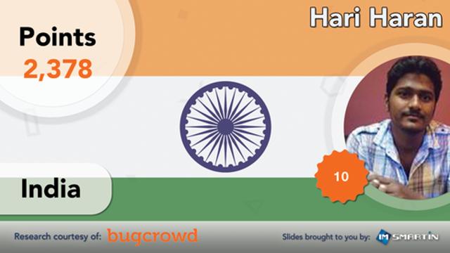 #1 | India | Hari Haran