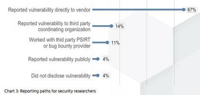 1. The vast majority of security researchers report vulnerabilities.