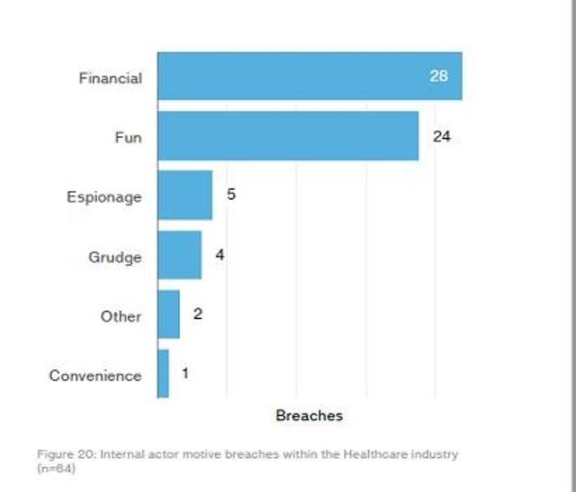 Healthcare fails to adopt encryption hygiene.