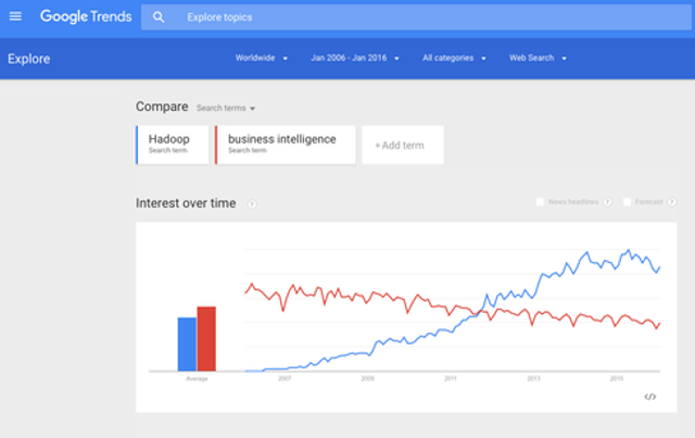 Hadoop's Many Applications And Future