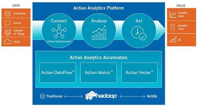 Actian builds big-data portfolio