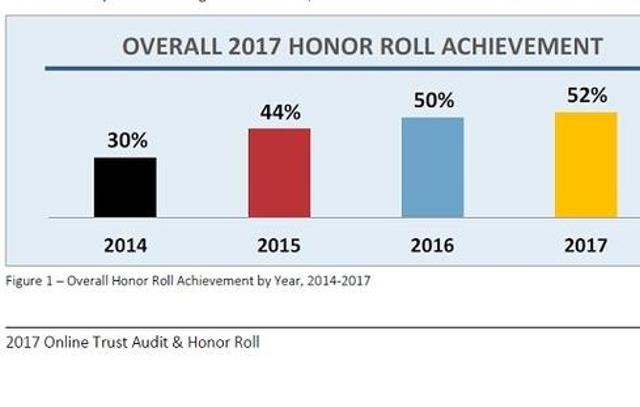 Honor Roll Websites Increase