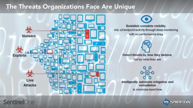 The Threats Organizations Face Are Unique