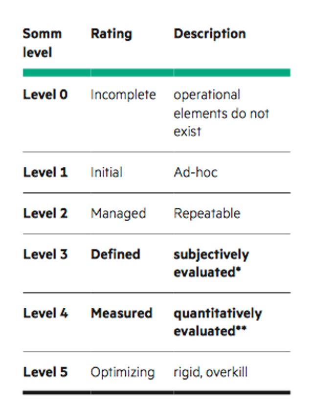 Benchmarking SOC Maturity