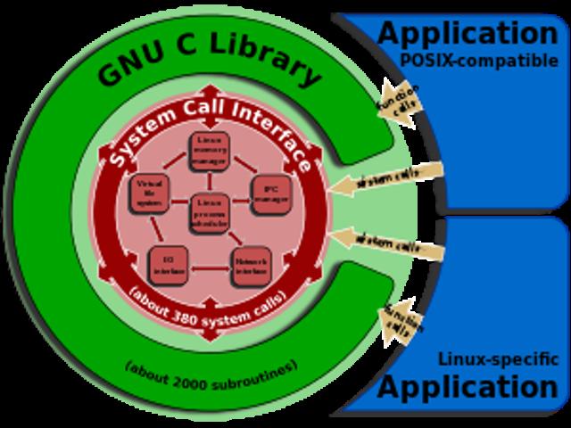glibc: getaddrinfo stack-based buffer overflow (CVE-2015-7547)