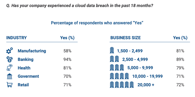 Most Companies Have Suffered a Recent Cloud Breach